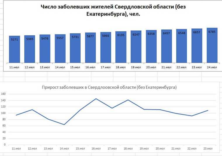 Коронавирус захватывает область быстрее, чем Екатеринбург. Перелом статистики. ГРАФИК