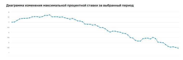 Ставки по вкладам в российских банках упали до минимума