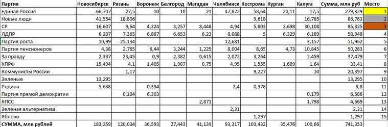 Как партии тратят миллионы рублей напобеду навыборах-2020