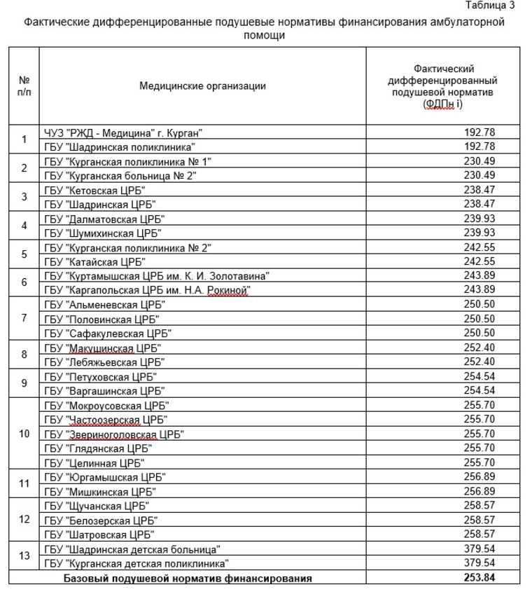 Курганские власти раскрыли, сколько тратят на больных. Рейтинг больниц с самыми дорогими пациентами