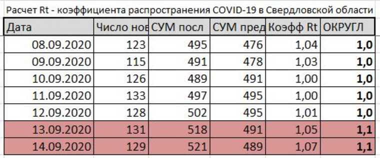 Свердловская область снова в красной зоне по COVID. Такое было в разгар эпидемии